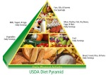 Food_Guide_Pyramid_USDA